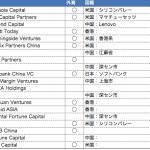 2014年の中国ベンチャーキャピタルランキング