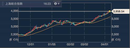2015年4月9日終了時点での上海総合指数