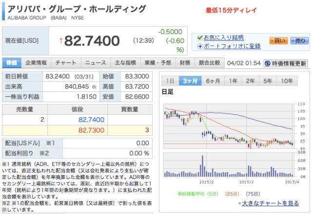 Alibaba株(NYSE)の4/2 01:54現在の状況
