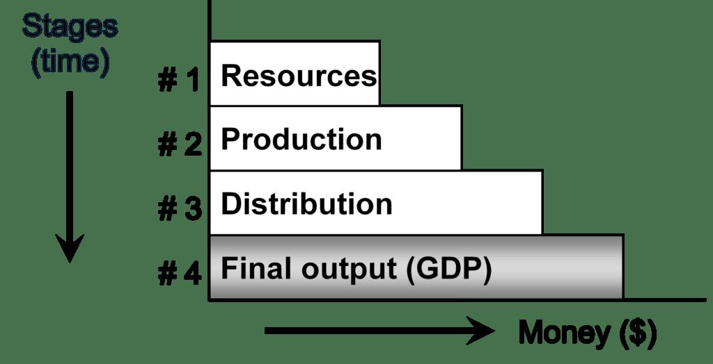 consumer goods vs capital goods examples