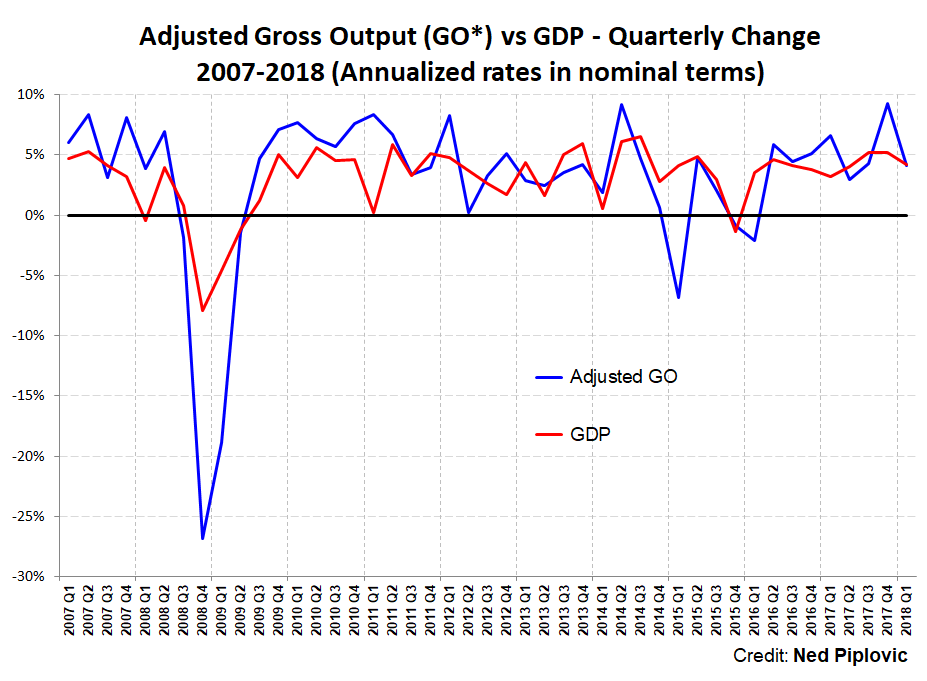 US Economy Continues to Expand, but Business Spending Slows Temporarily