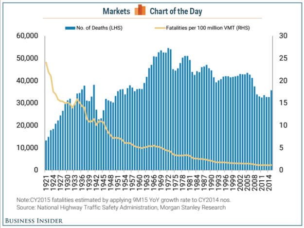 Traffic-Related Deaths are High in U.S.