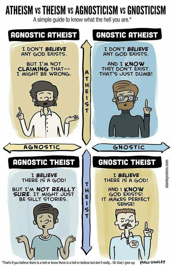 atheism, agnosticism, belief grid
