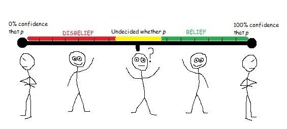 belief scale, agnostic