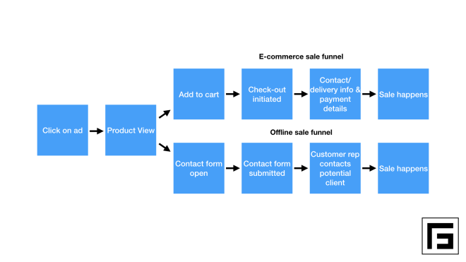 conversion purchase funnel