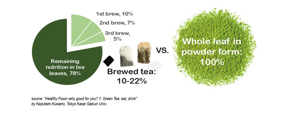poweder vs. loose leaf tea