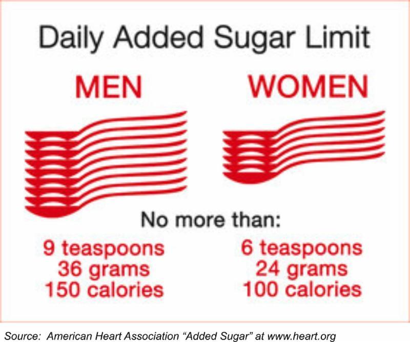 daily added sugar limit