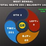 TMC ahead of BJP in West Bengal, crosses majority mark in trends