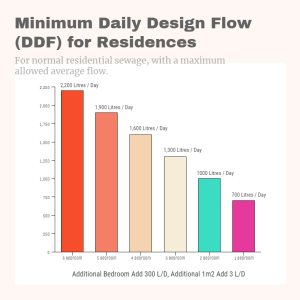 Daily Design Flow of home