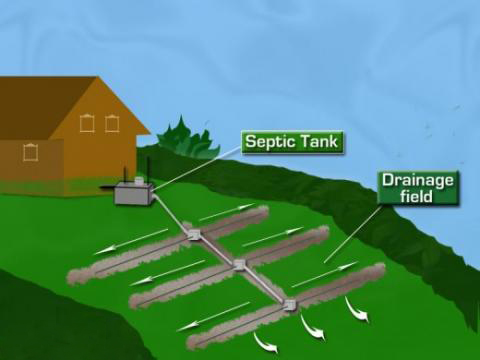 SEPTIC SYSTEM DESIGN BC | SEPTIC TANK DESIGN