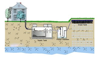 septic system cost | Septic System Services