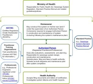 septic system regulations bc
