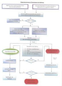Procédure - Equivalence du Diplôme (BAC ou autre)