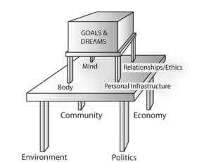 "This drawing is of a box representing goals and dreams that is supported by a table with four legs that represent four ""systems"" needed to reach your goals, and that box is supported by another table that represents four more systems that support everyone"