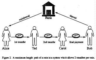 Maximum length of path a coin in a system which allows 2 trasnfers per coin