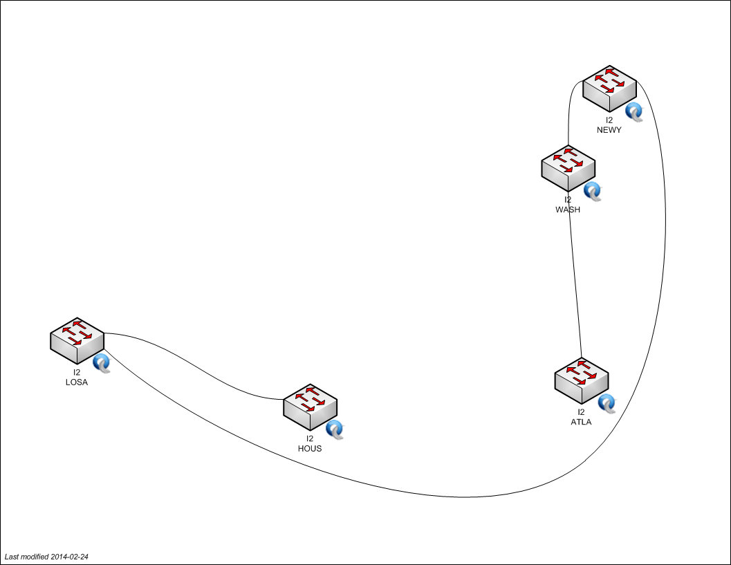 Networkcore Geni Geni
