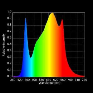 S3 Flower Spectrum Graph