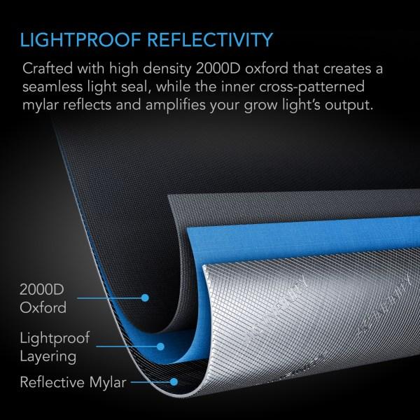 Lightproof Reflectivity