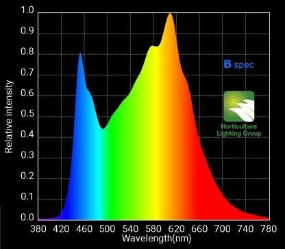 HLG B-Spec Spectrum