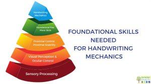 Foundational Skills Needed for Handwriting Mechanics.