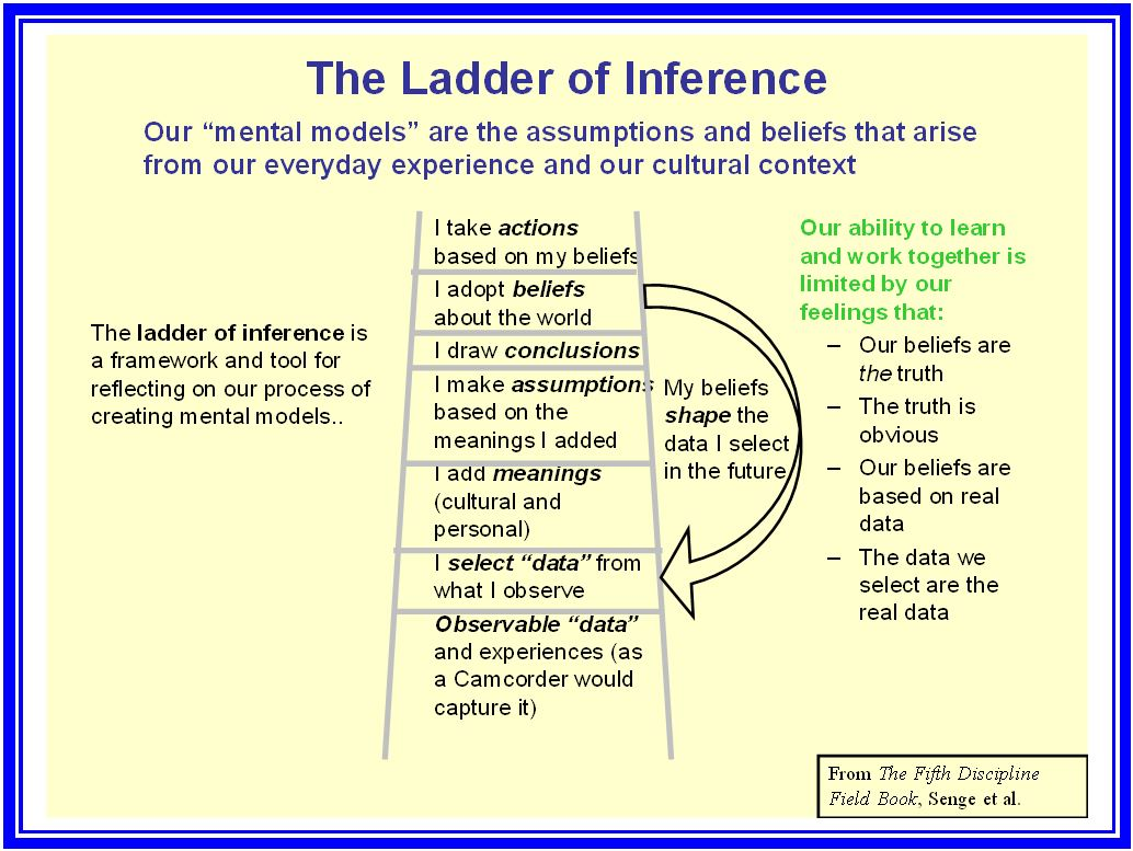 Ladder Of Inference Growing Hosting Artistry