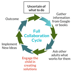 Full Collaboration Cycle