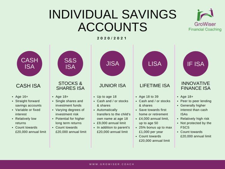 GroWiser infographic on Individual Savings Accounts