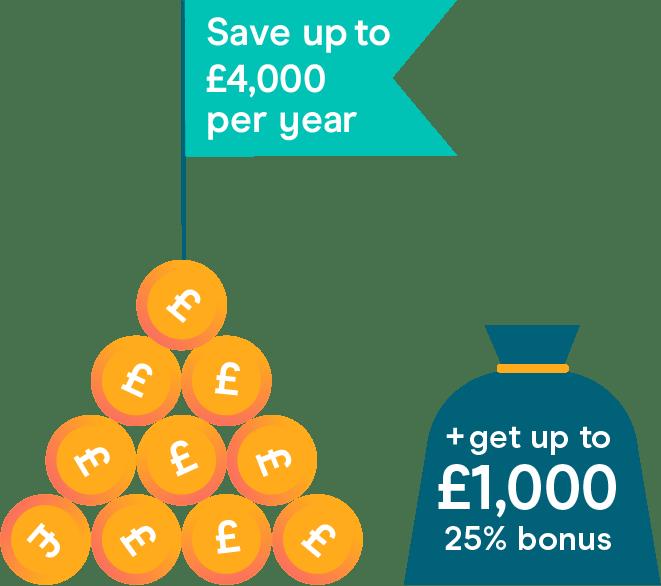 Lifetime Cash ISA bonuses