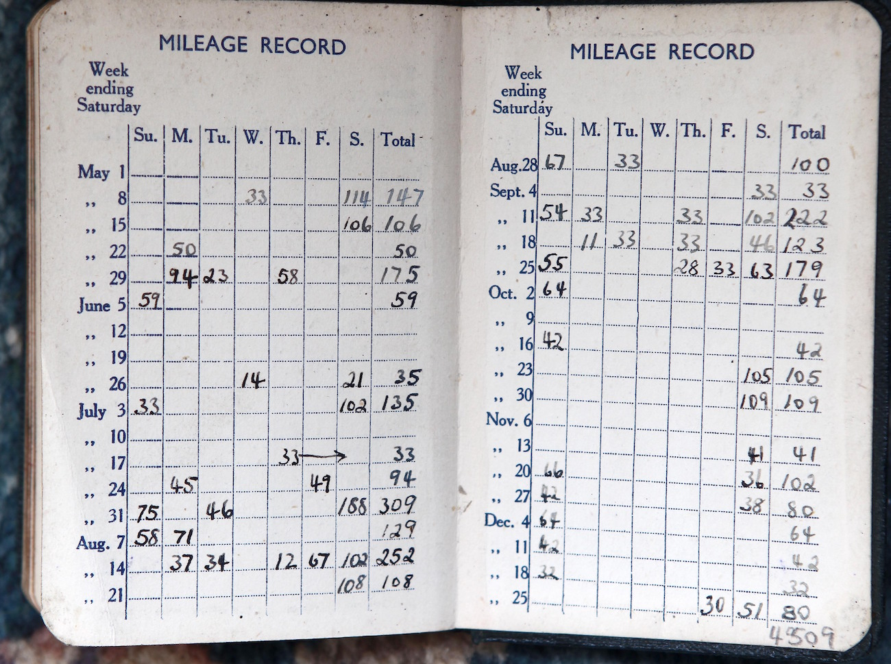 What Are The Irs Mileage Log Requirements