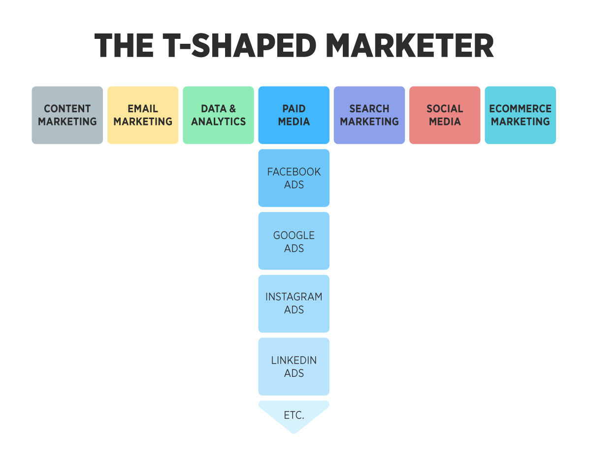 What T-Shaped marketer means & why you need one