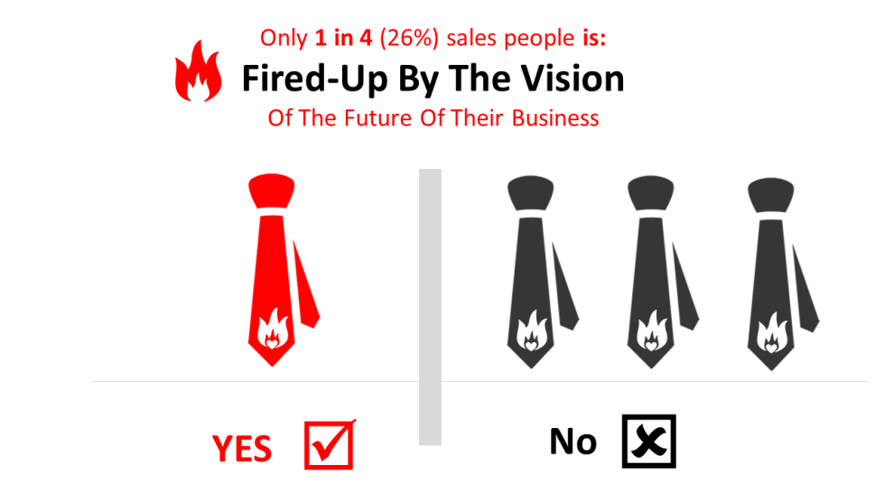 Most salespeople are not fired up by their work.