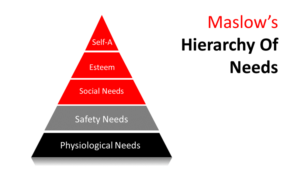 hierarchy of needs for people