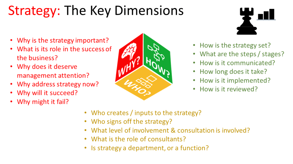 3 dimensions of strategy