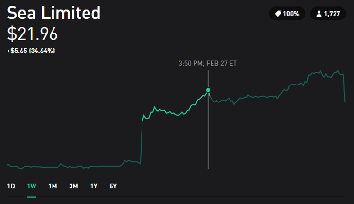 20190303_SeaLimited_Stock