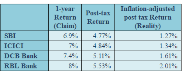 fixed deposits rates compared to mutual funds
