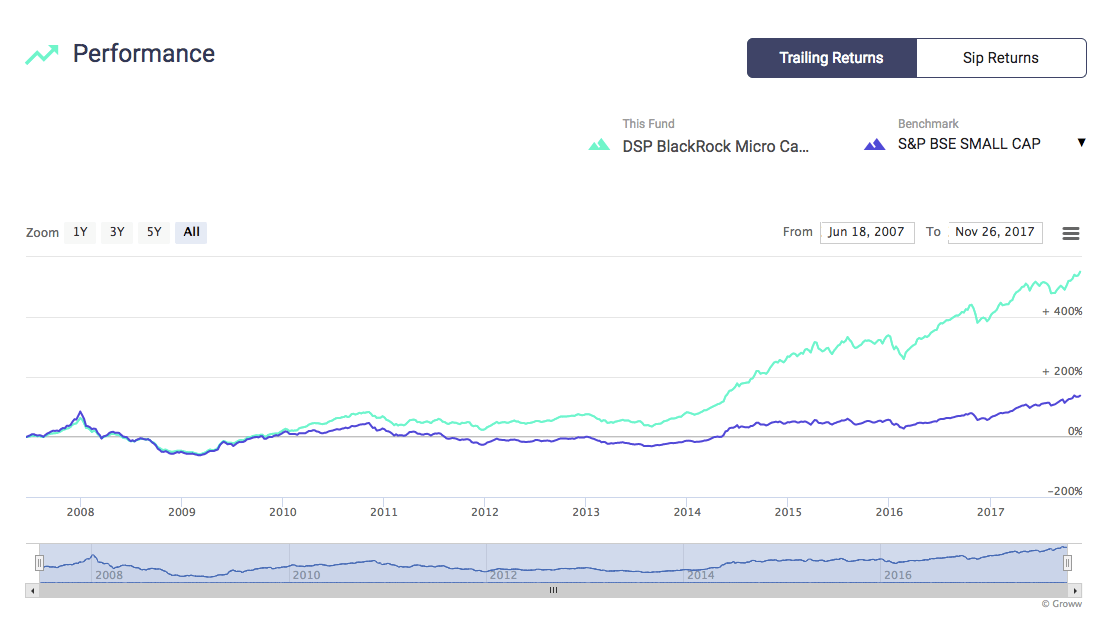 small cap performance after 2008