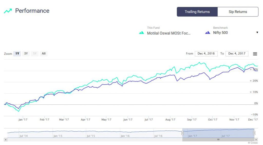 Motilal Oswal MOSt Focused Multicap 35 Fund-Regular-Growth