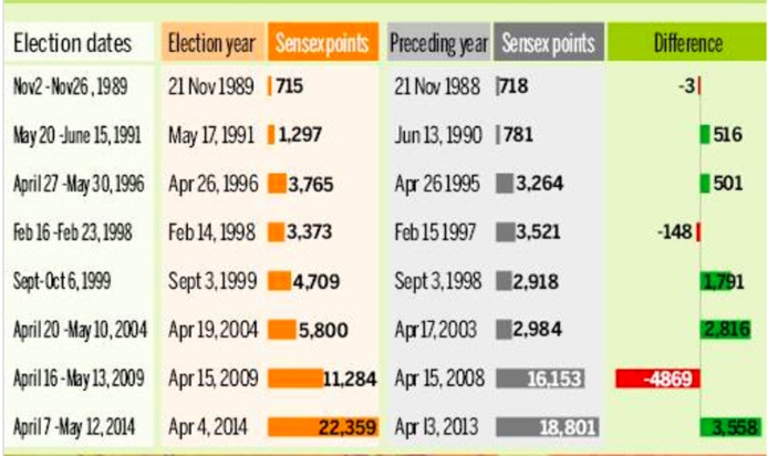Impact of 2019 elections on the economy