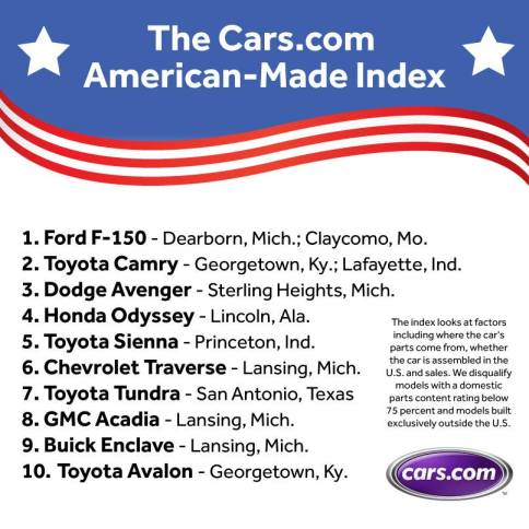 American-Made Index 2013 Cars.com