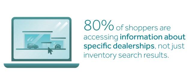 80% cars.com shoppers