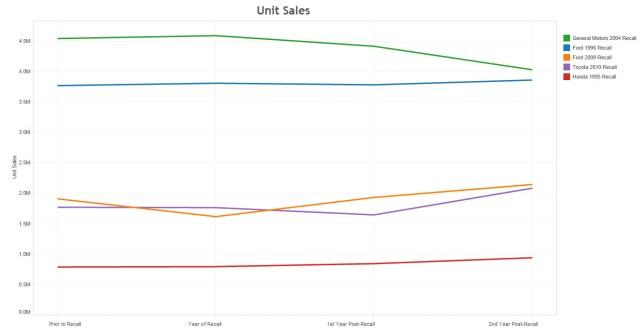 Recalls unit sales