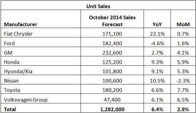 October 2014 unit sales