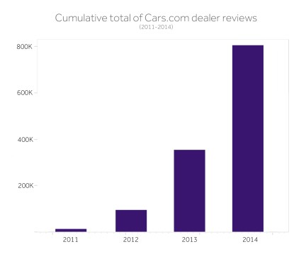 Cars Com Dealer Reviews >> Cars Com Analyzes Dealer Reviews To Uncover Common Shopper Pain