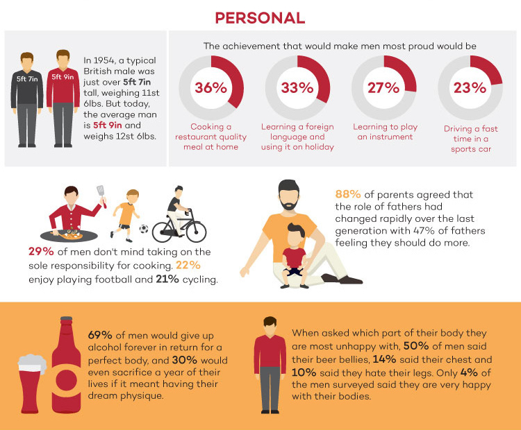 Personal statistics uk men infographic