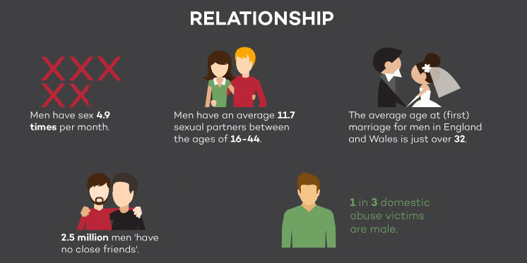 Relationships UK Men infographic