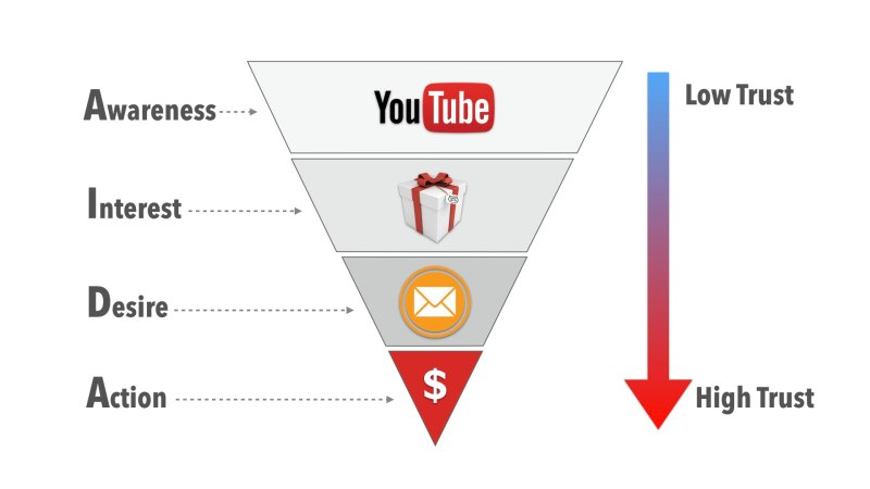 The Youtube Sales Funnel