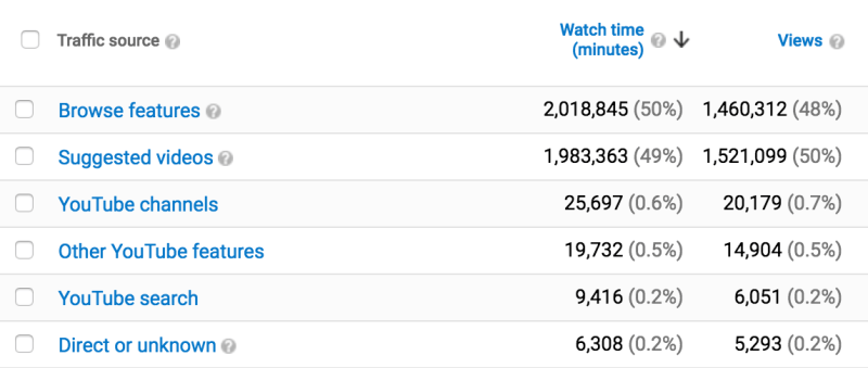 Grumology - YouTube Analytics screenshot