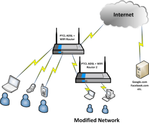 Idiots Guide: How to connect two PTCL ADSL (wifi) routers in a work via LAN ? « Research Blog