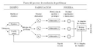 Fabricación y Distribución