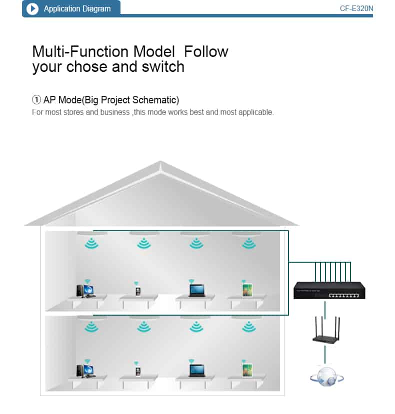 COMFAST CF-E320N multi-function